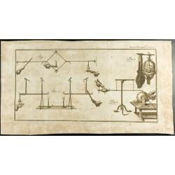 1777 - Expériences sur...