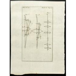 1777 - Lentilles optiques