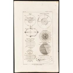 1862 - Notions de Géographie
