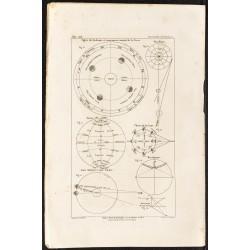1862 - Signes du zodiaques...