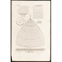 1862 - Projection de Flamsteed