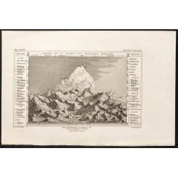 1862 - Hauteur des...