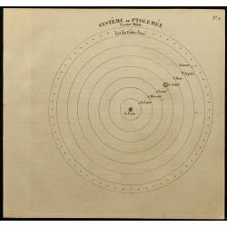 1826 - Système de Ptolémée