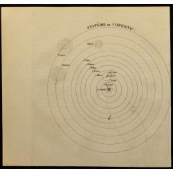 1826 - Système de Copernic