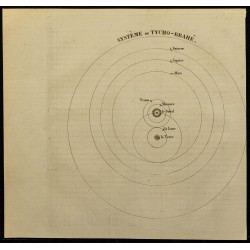 1826 - Système de Tycho-Brahé