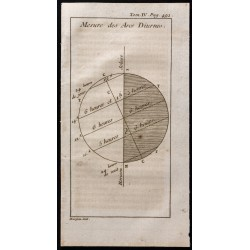 1743 - Mesure des arcs diurnes