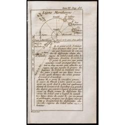 1743 - Ligne méridienne