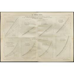 1909 - Graphique du poids...