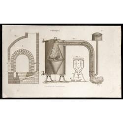 1852 - Calorifères et...