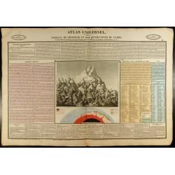1837 - Tableau de géologie...
